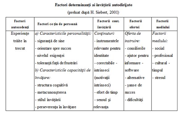 schema diversificare